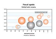 Scatter Charts, v.3