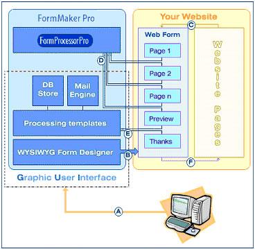 Form Maker Pro. How it works.