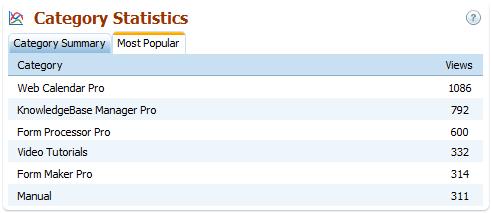 Category Statistics