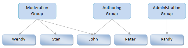 Example of group permission inheritance