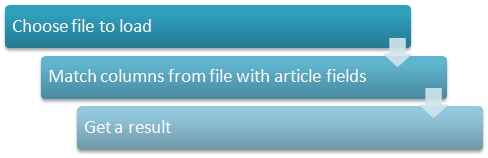 Articles importing scheme
