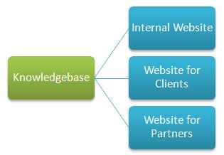 Multiple knowledge base publishing goals