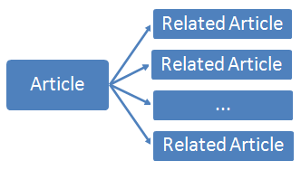 Basic scheme of related articles