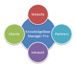 KnowledgeBase Manager Pro - Knowledge Management Software Solution for creation and management of corporate knowledge base. The best knowledge base software arou