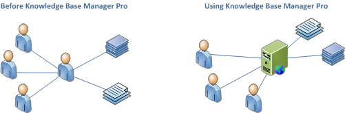 FAQ management before Knowledge Base Manager Pro and using Knowledge Base Manager Pro