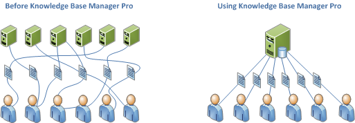 Knowledge base management before Knowledge Base Manager Pro and using Knowledge Base Manager Pro