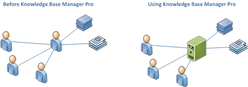 Wiki knowledge before Knowledge Base Manager Pro and using Knowledge Base Manager Pro