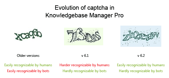 Comparison of captcha in different Knowledgebase Manager Pro versions