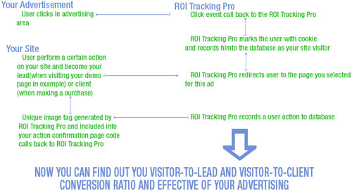 How ROI Tracking Pro works