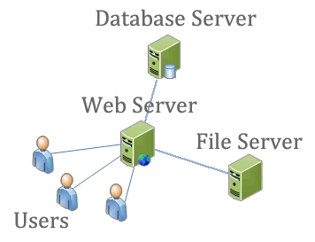 web server requirements  hardware  and clustering   web site    clustering in knowledgebase manager pro is the same as clustering in any other web application  there are three parts of the application that can be